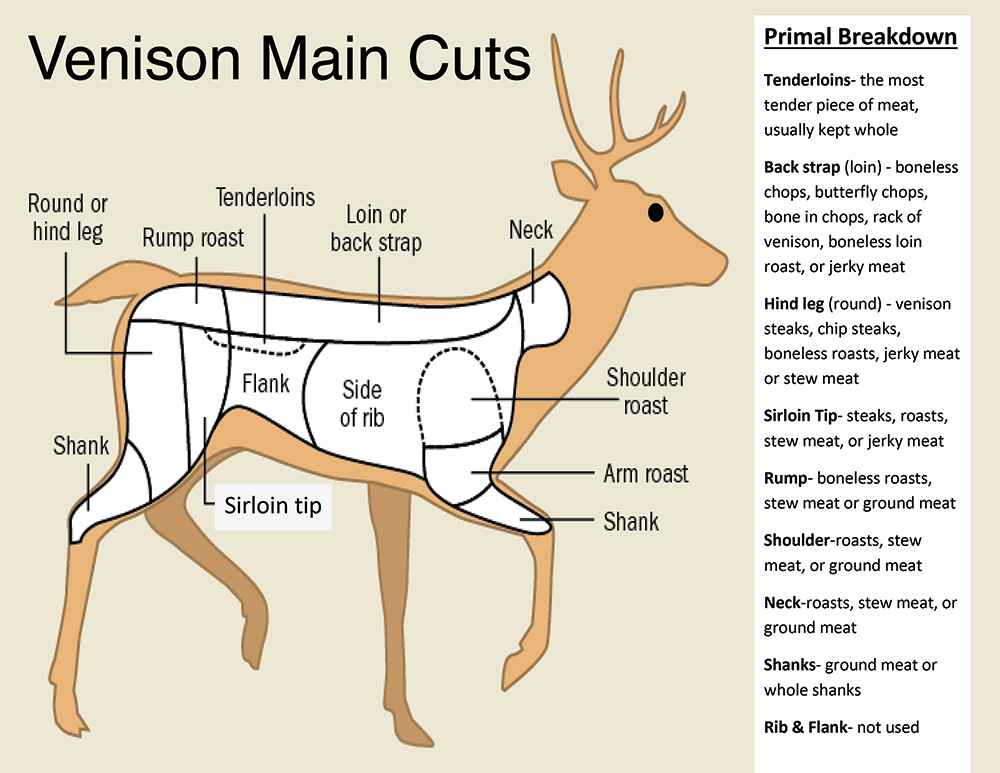 How to Start a Deer Processing Business